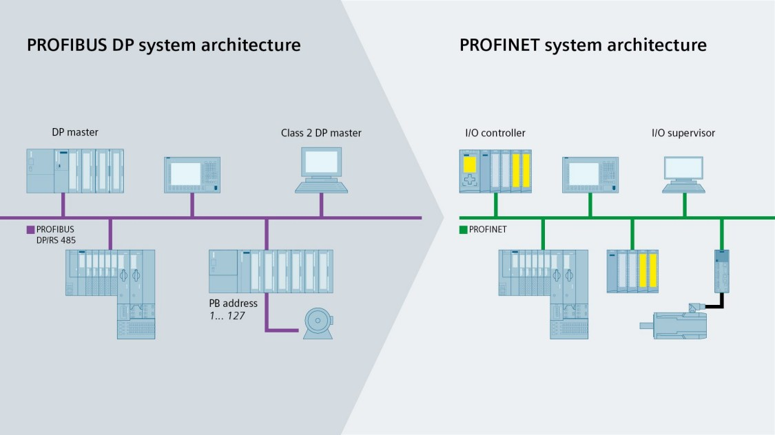 Graphic about PROFIBUS and PROFINET system architecture