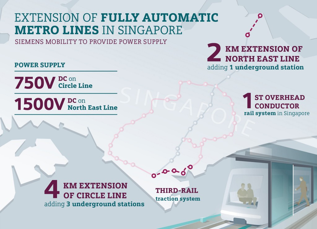 Siemens Mobility delivers rail electrification for two metro lines in Singapore