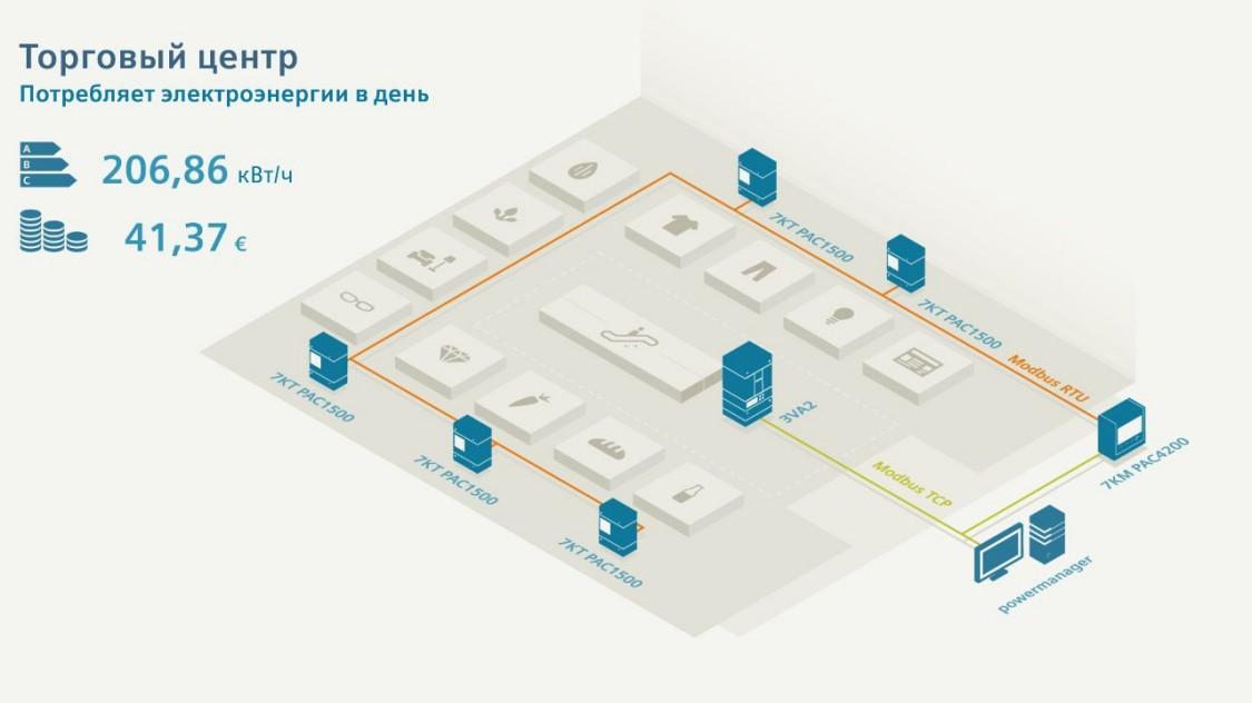 Системы управления электроэнергией оптимизируют мониторинг электроэнергии в здании.