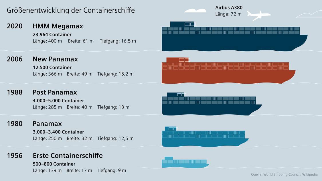 Grössenentwicklung Containerschiffe