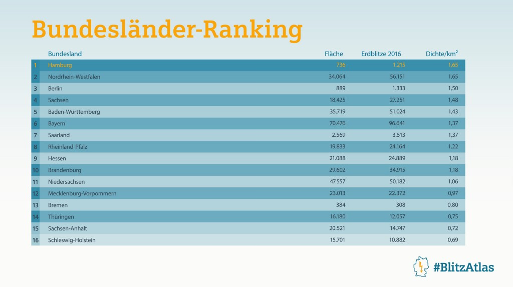 Siemens BlitzAtlas 2016: Bundesländer-Ranking