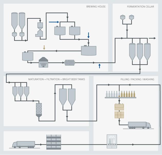 Brewing process diagram - Siemens USA