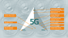 Graphic of applications for Industrial 5G