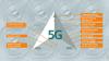 Grafiek van toepassingen voor Industrial 5G