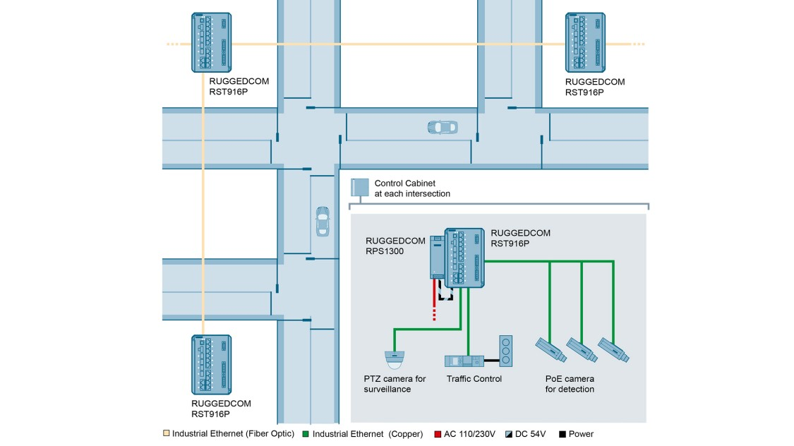 Use case graphic depicting Connectivity for the smart intersection in intelligent traffic management systems (ITS)