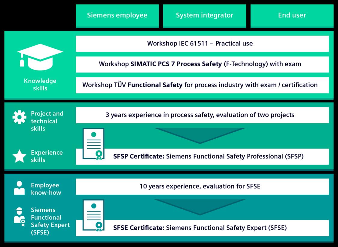 Siemens und TÜV Süd bieten ein zertifiziertes Ausbildungsprogramm zum Safety-Experten an
