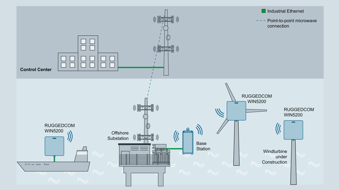 Communication for wind farms at the construction stage