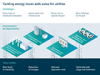 The utility industry's new technology transition