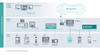 IoT Architecture for Energy Automation Systems