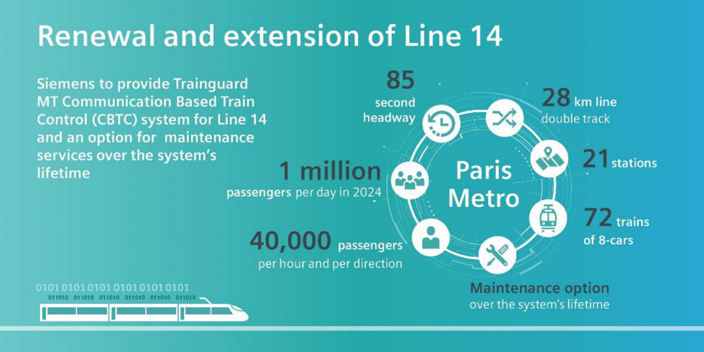 RATP awarded Siemens with train control system for extension of metro line 14 on Grand Paris Express