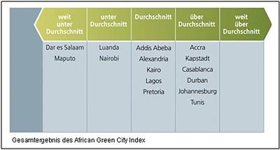 Gesamtergebnis des African Green City Index