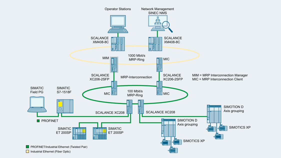 Sample configuration of connecting multiple redundant MRP rings with MRP interconnection