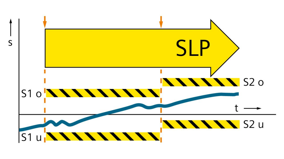 安全位置限制 (SLP)