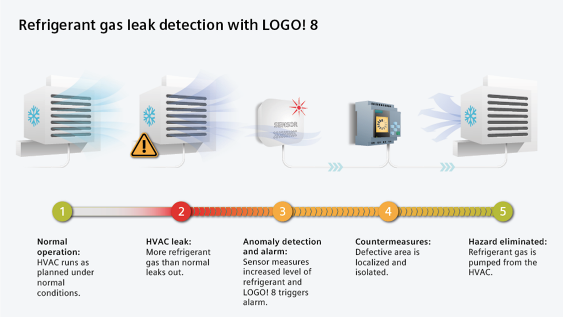Refrigerant gas leak detection with LOGO! 8