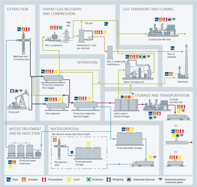 Upstream onshore gas USA