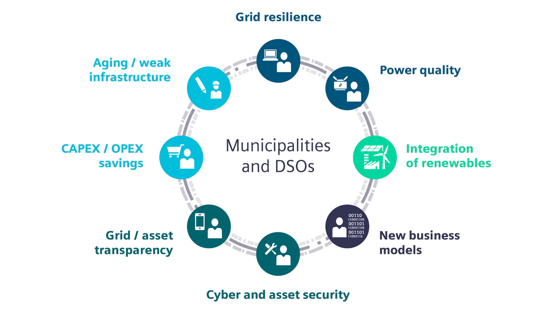 Municipalities and distribution system operators need integrated solutions to manage the complex challenges in today's energy ecosystem.