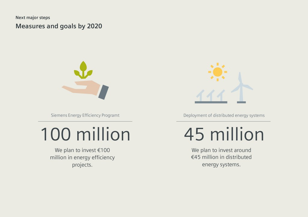 Siemens is going carbon neutral by 2030