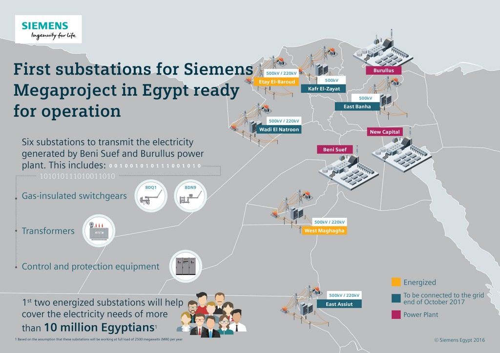 First substations for Siemens Megaproject in Egypt ready for operation