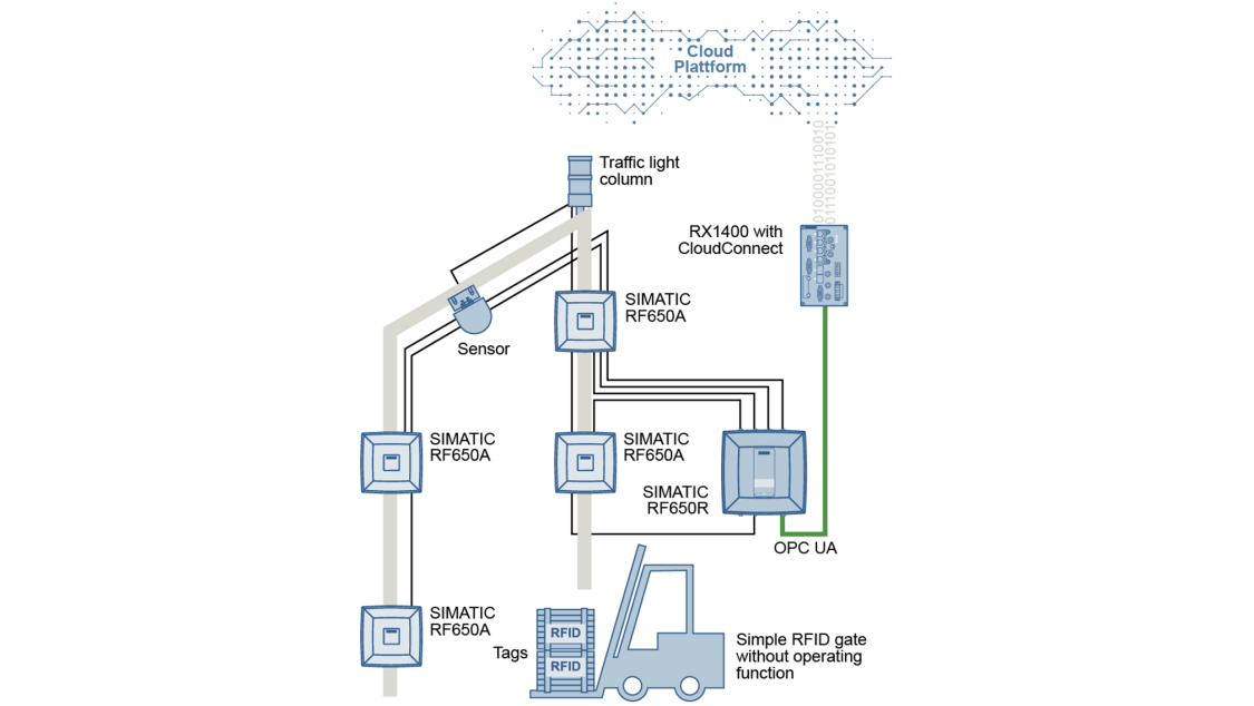 RF600 Seguimiento y localización