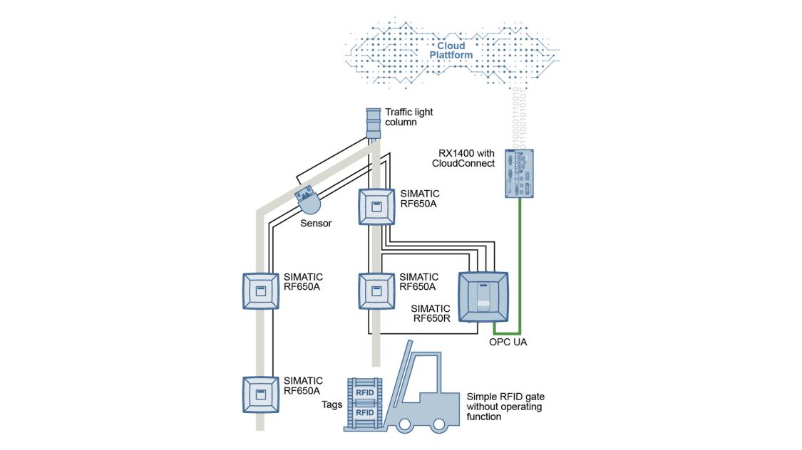 SIMATIC RF600 | RFID Systems | Siemens