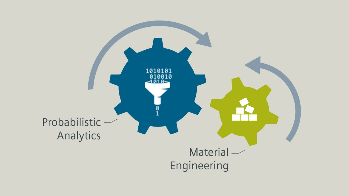 Probalistic analytics and material engineering