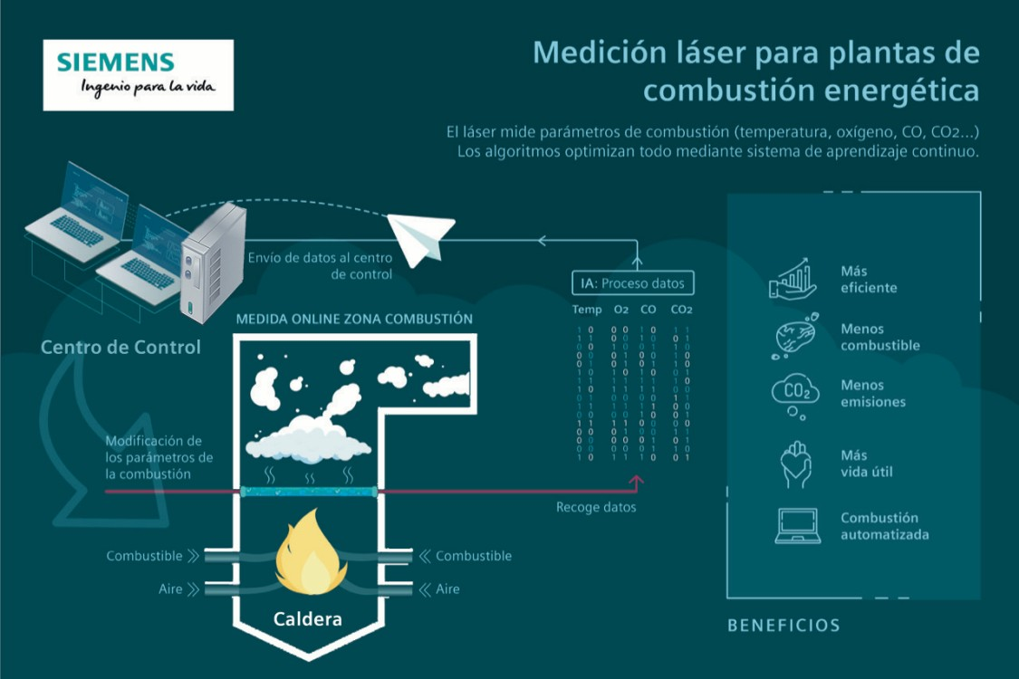 sistema laser siemens