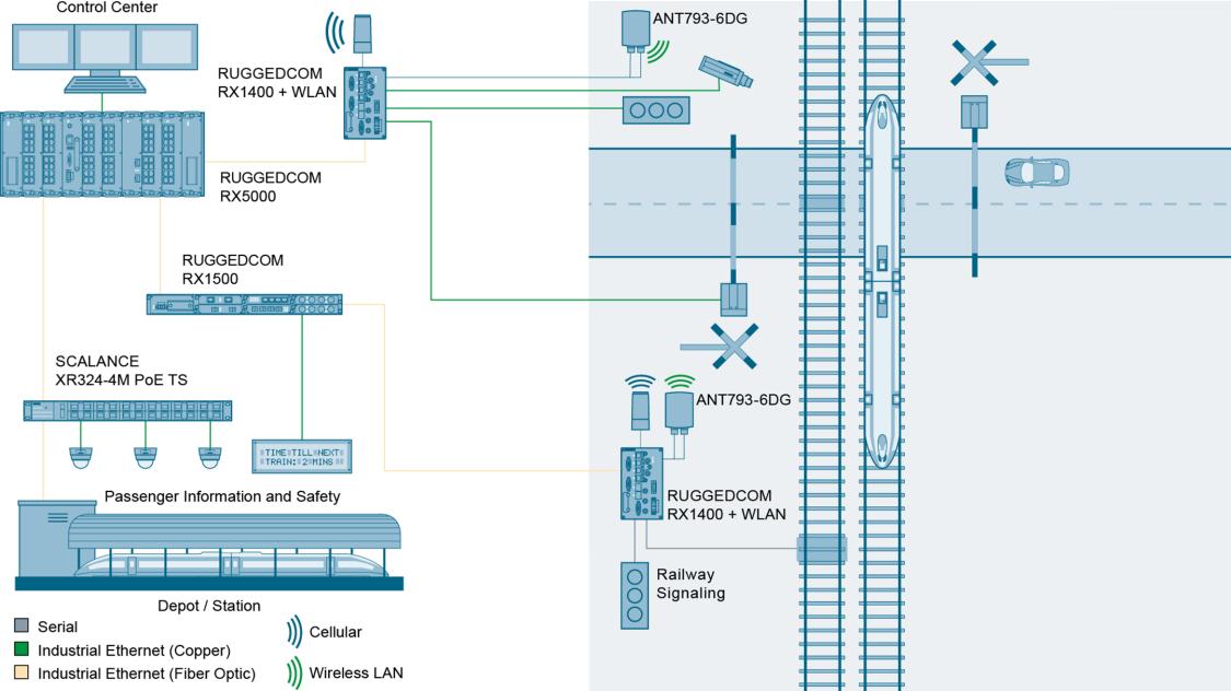 Intelligente Verkehrssteuerungssysteme – straßennahe Infrastruktur