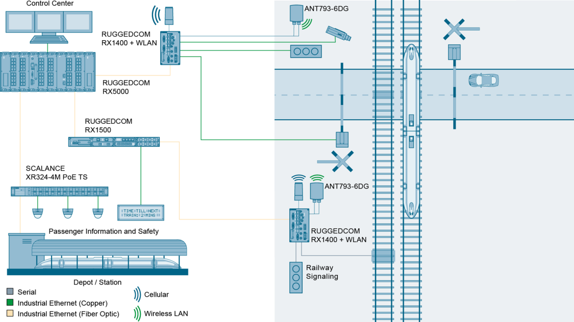 Intelligent Traffic Systems – Wayside Infrastructure