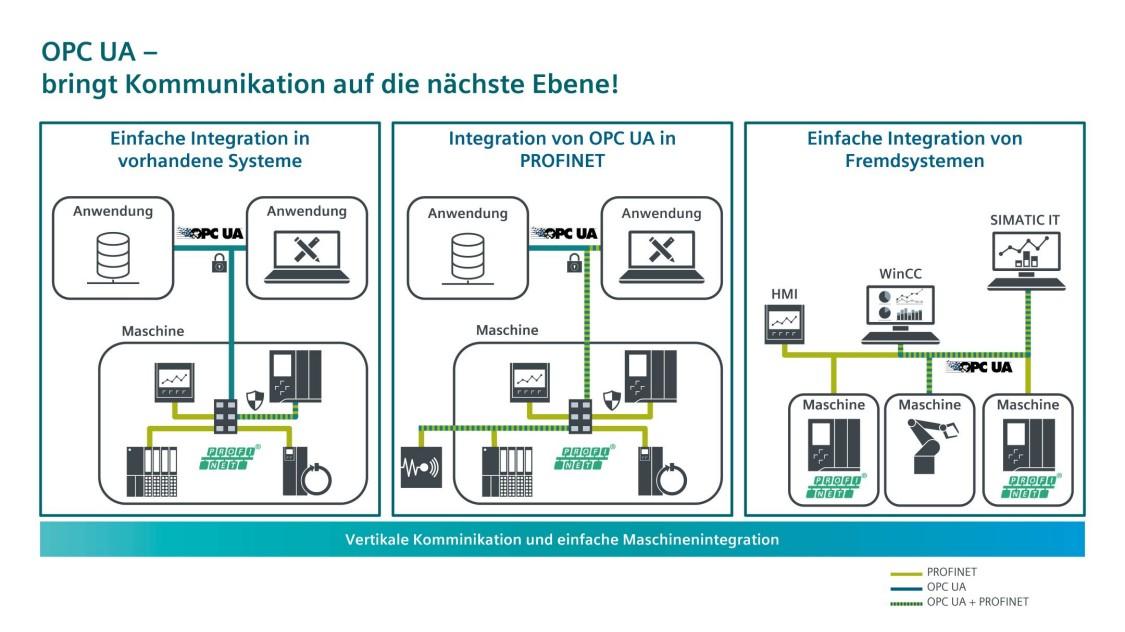 Grafik zur Integration von OPC UA in vorhandene Systeme