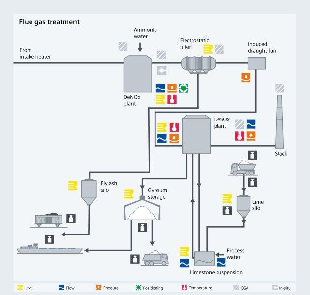 Coal fired power plant - flue gas treatment - Siemens USA