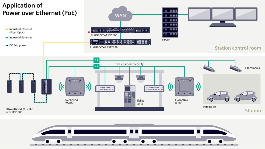 RUGGEDCOM PoE components for data and power transmission over long distances