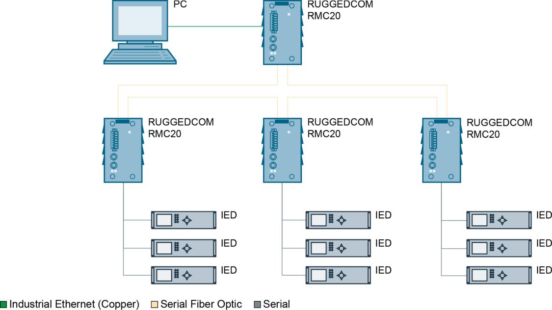Mit dem RUGGEDCOM RMC20 wird das Netzwerk mit mehreren seriellen IED-Geräten zusammengeschaltet