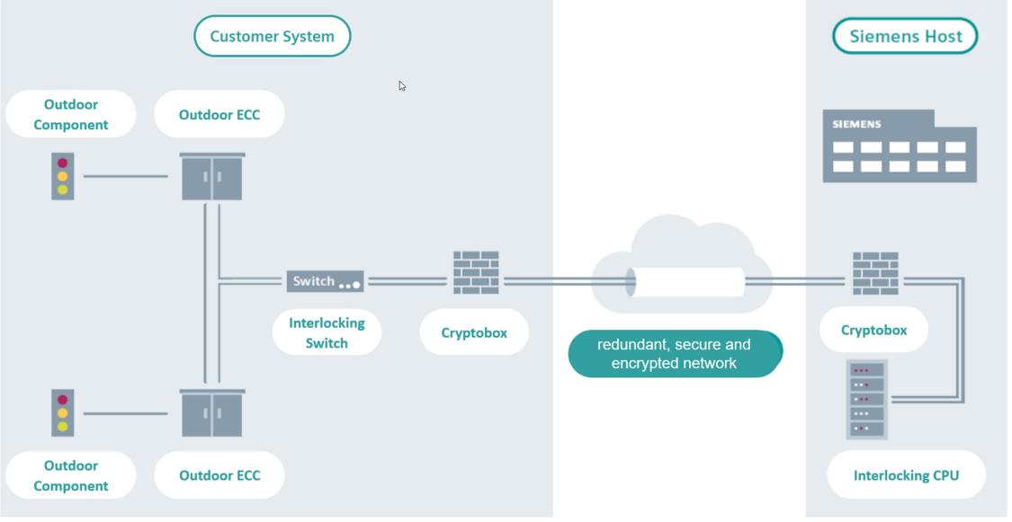 Siemens Interlocking as a Service Context Diagramm