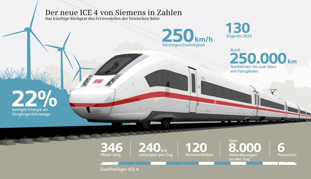 Infografik: Der neue ICE 4 von Siemens in Zahlen