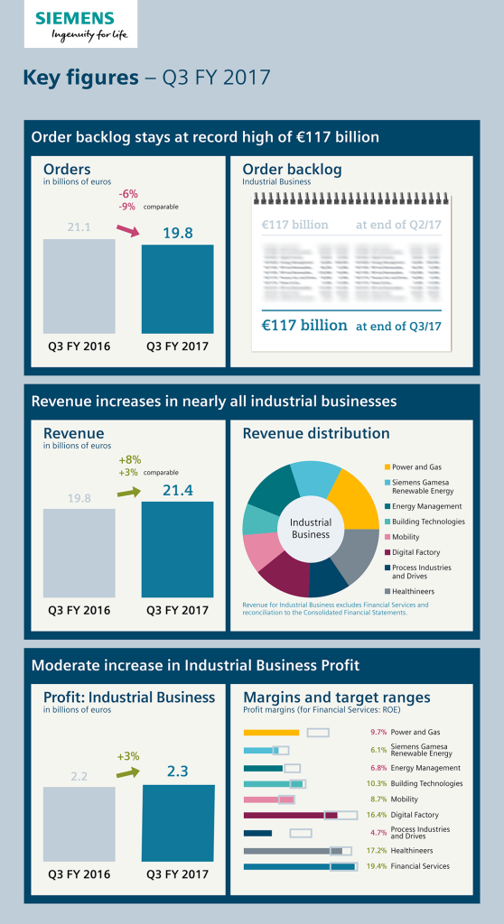 Infographic: Key figures - Q3, fiscal year 2017