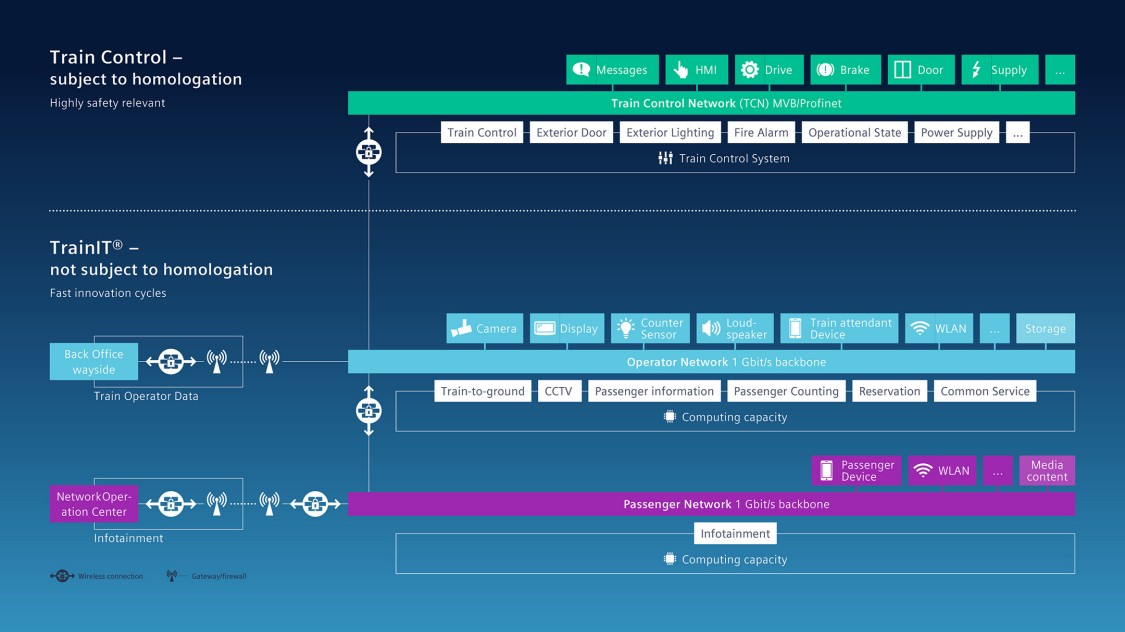 Graphic showing how the TrainIT concept works