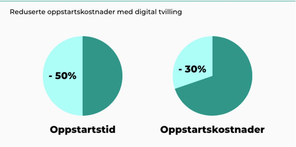 Reduserte oppstartskostnader med digital tvilling. -50 % oppstartstid, -30 % oppstartskostnader.