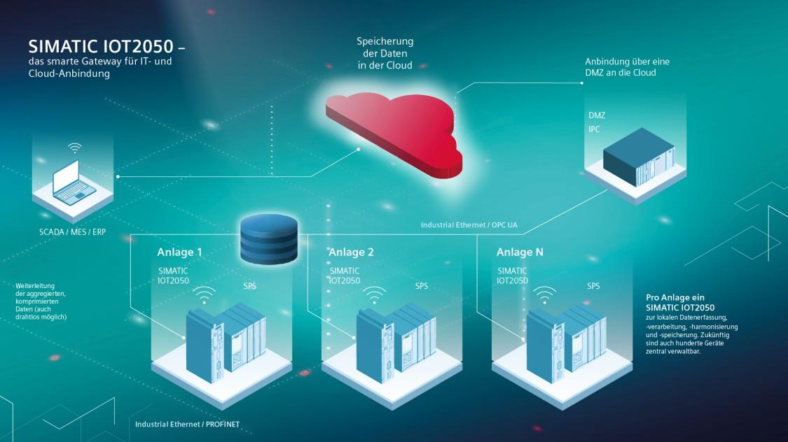 Vernetzungsgrafik zum IoT-Gateway SIMATIC IOT2050