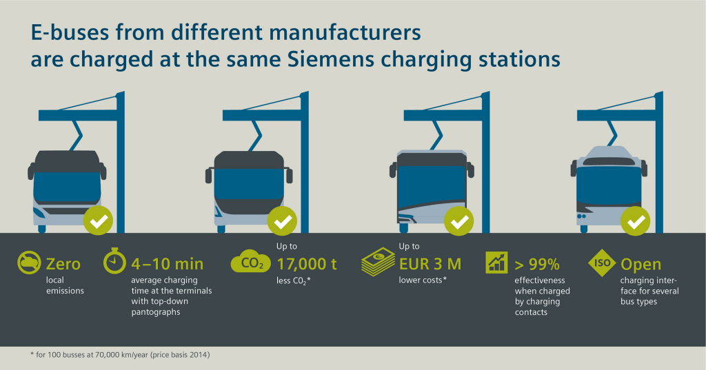 Charging system from Siemens charges electric buses from different manufacturers