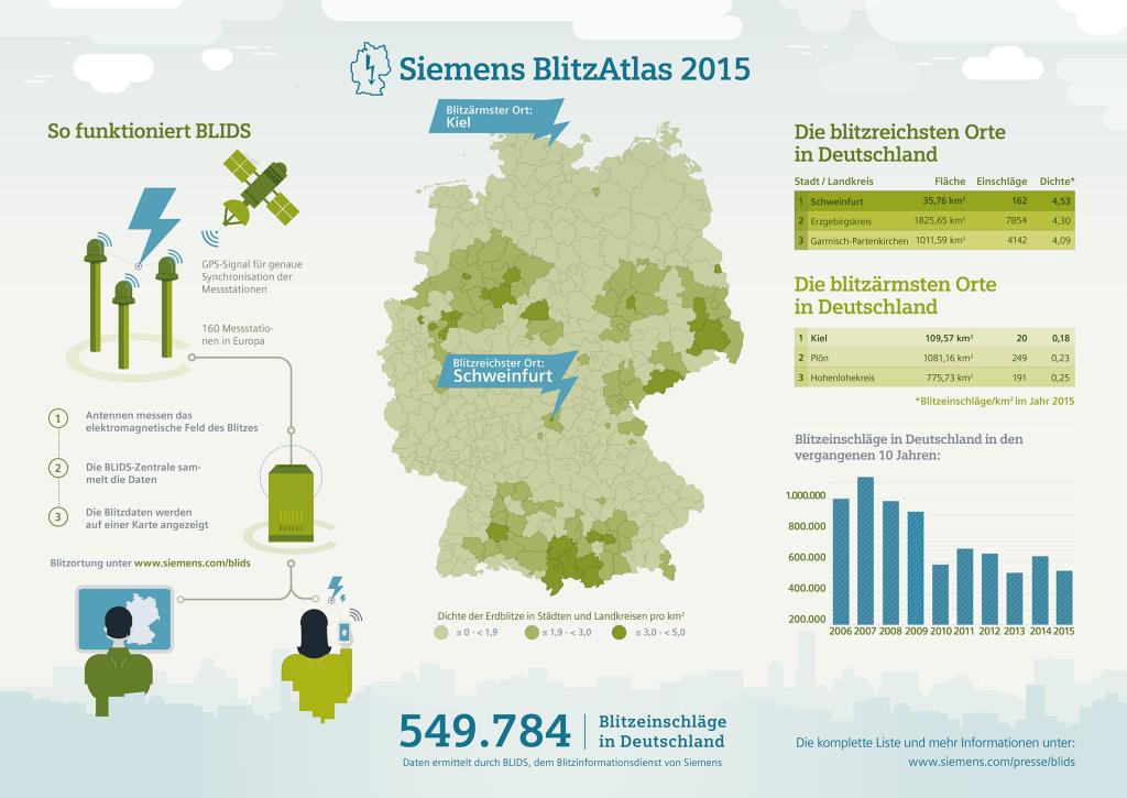 Siemens BlitzAtlas 2015