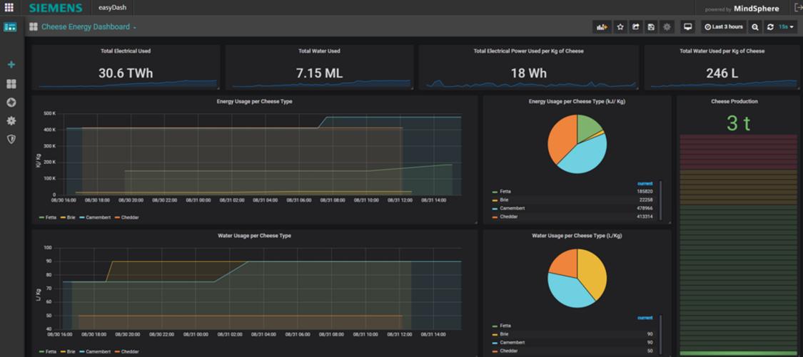 Live dashboard development