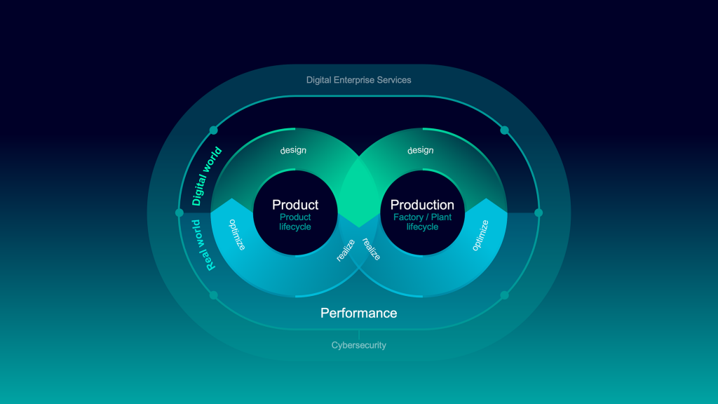 """Unter dem Motto """"Infinite opportunities from infinite data"""" zeigt Siemens auf der """"Digital Enterprise Virtual Experience"""" zur Hannover Messe 2021, wie die Verschmelzung der physischen mit der virtuellen Welt Industrieunternehmen flexibles und nachhaltiges Handeln ermöglicht"""
