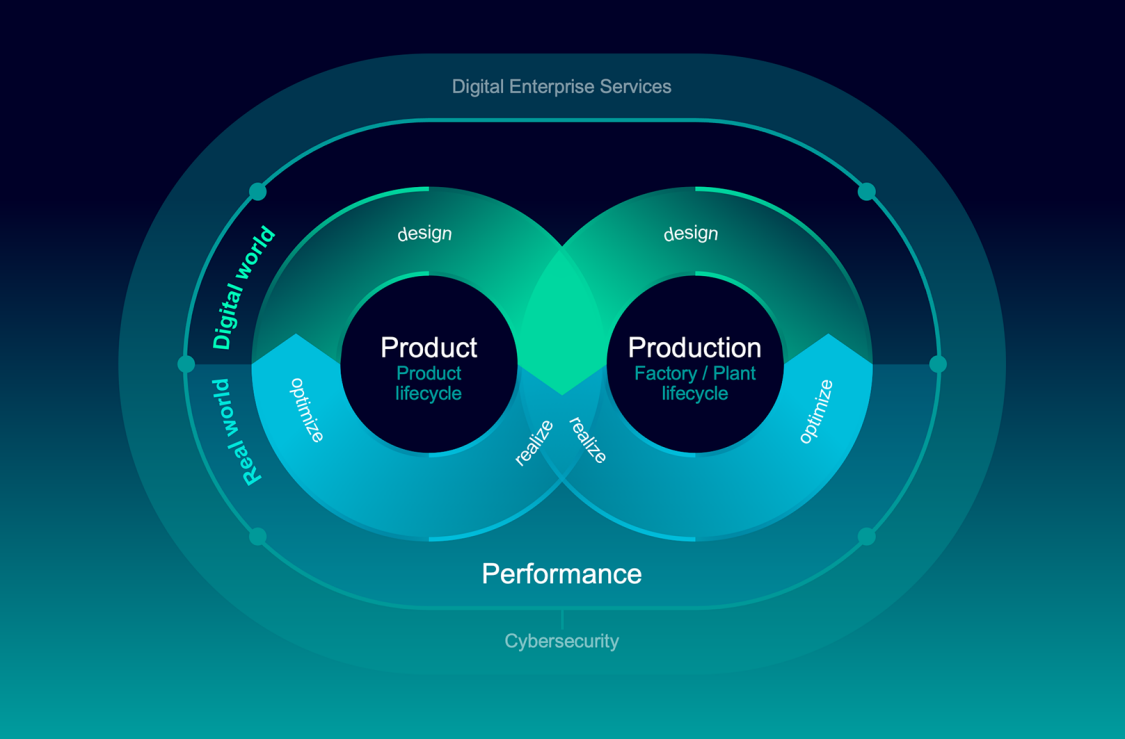 The Digital Enterprise portfolio equips product designers, electronics manufacturers, and machine builders with the right hardware and software to meet any challenge