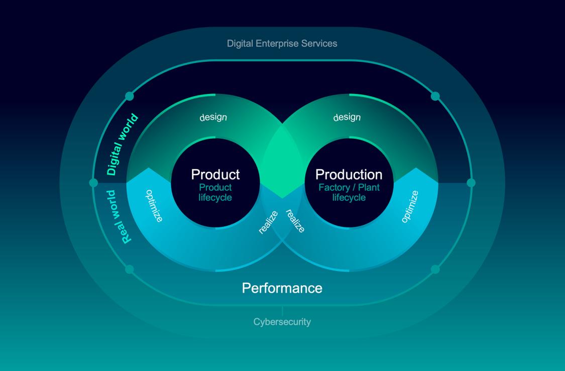 Mit dem Digital-Enterprise-Portfolio finden Produktdesigner, Elektronikhersteller und Maschinenbauer für jede Herausforderung die passende Hard- und Software