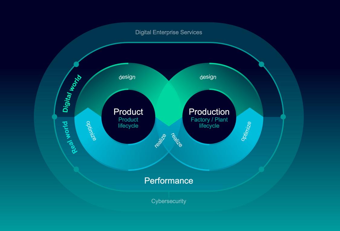 Mit dem Digital Enterprise ist die Batterieindustrie in der Lage, schnelle und richtige Entscheidungen zu treffen
