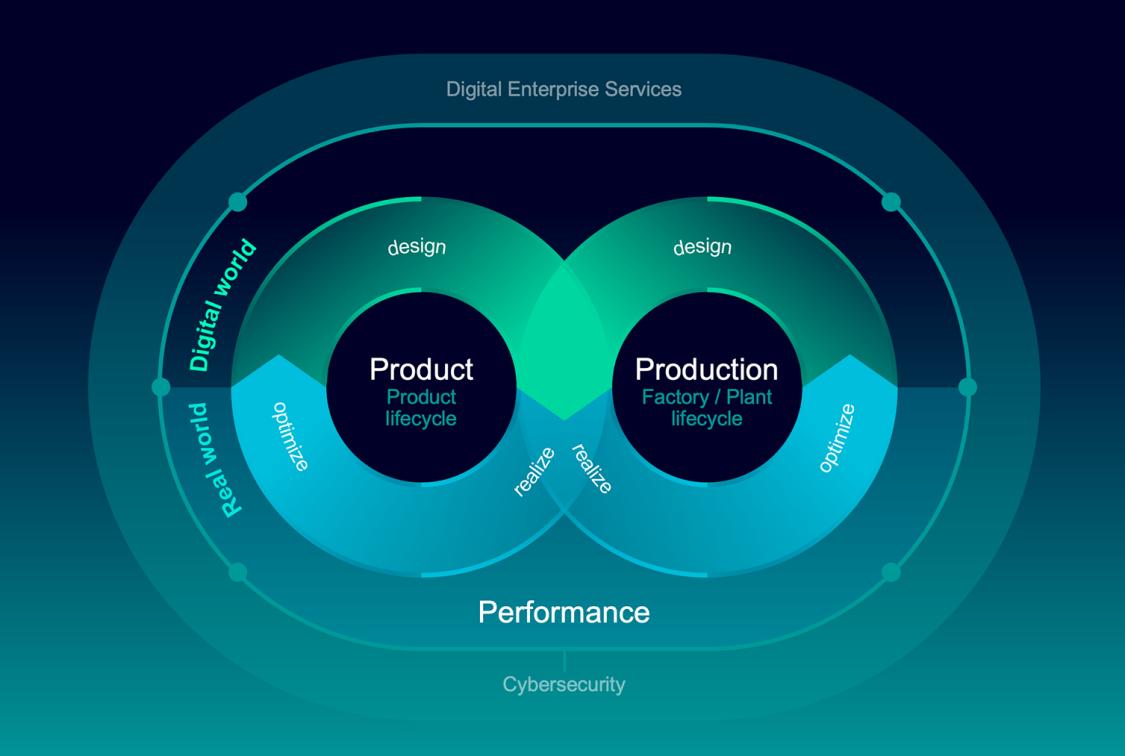 Auf der ACHEMA Pulse 2021 präsentiert Siemens, wie die Prozessindustrie mithilfe des Digital Enterprise die aktuellen und künftigen Herausforderungen bewältigen kann