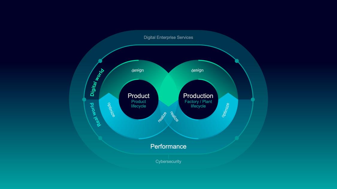 Grafik, die erklärt, wie man das Potenzial der Digitalisierung interdisziplinär nutzen kann, indem man einen Digitalen Zwilling einsetzt, um einen ständigen Datenaustausch zwischen der digitalen und der realen Welt zu erreichen.