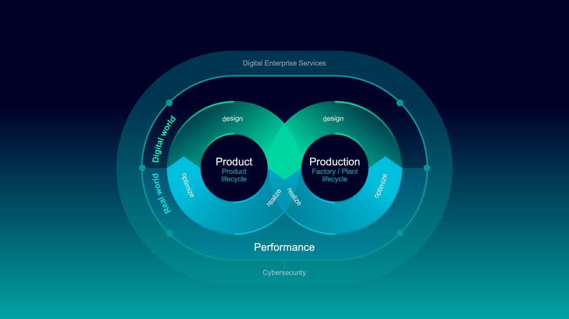 Graphic explaining how to exploit the potential of digitalization across disciplines by using a digital twin to achieve a constant exchange of data in between the digital and real world.