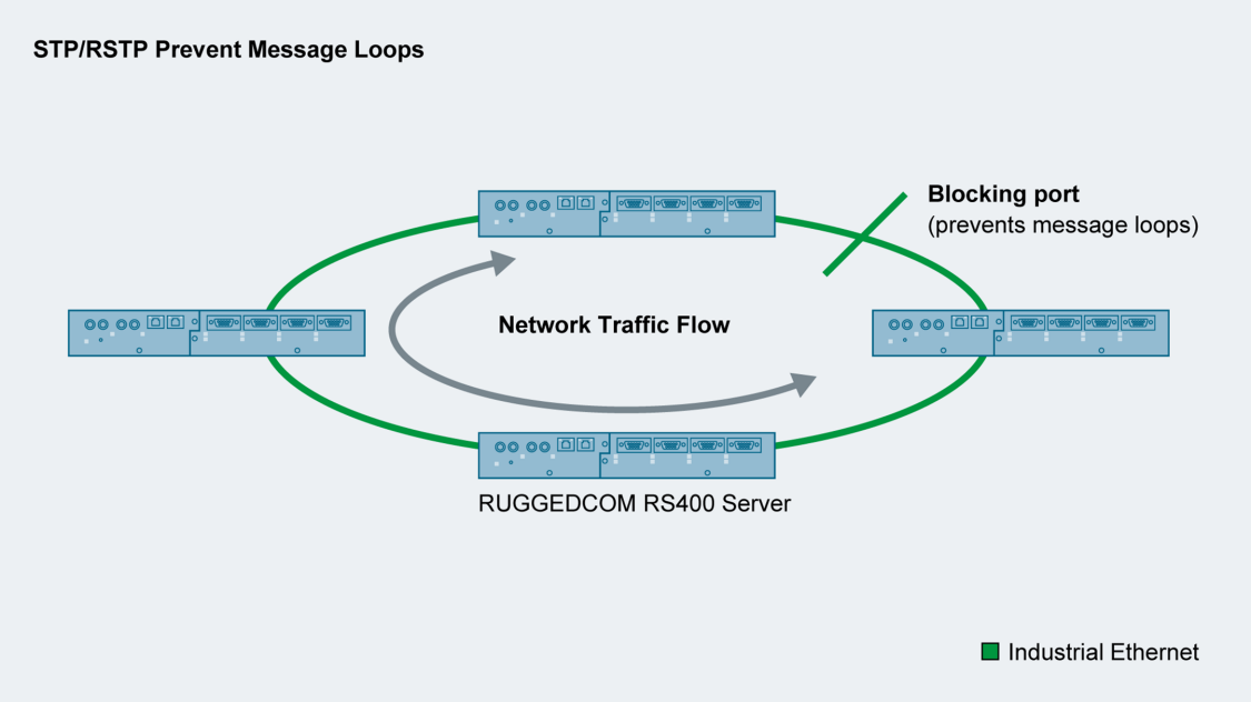 STP/RSTP Prevent Message Loops utilizing RUGGEDCOM products and Zero Packet Loss technology