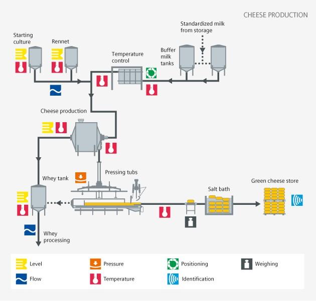 Dairy cheese production - Siemens USA